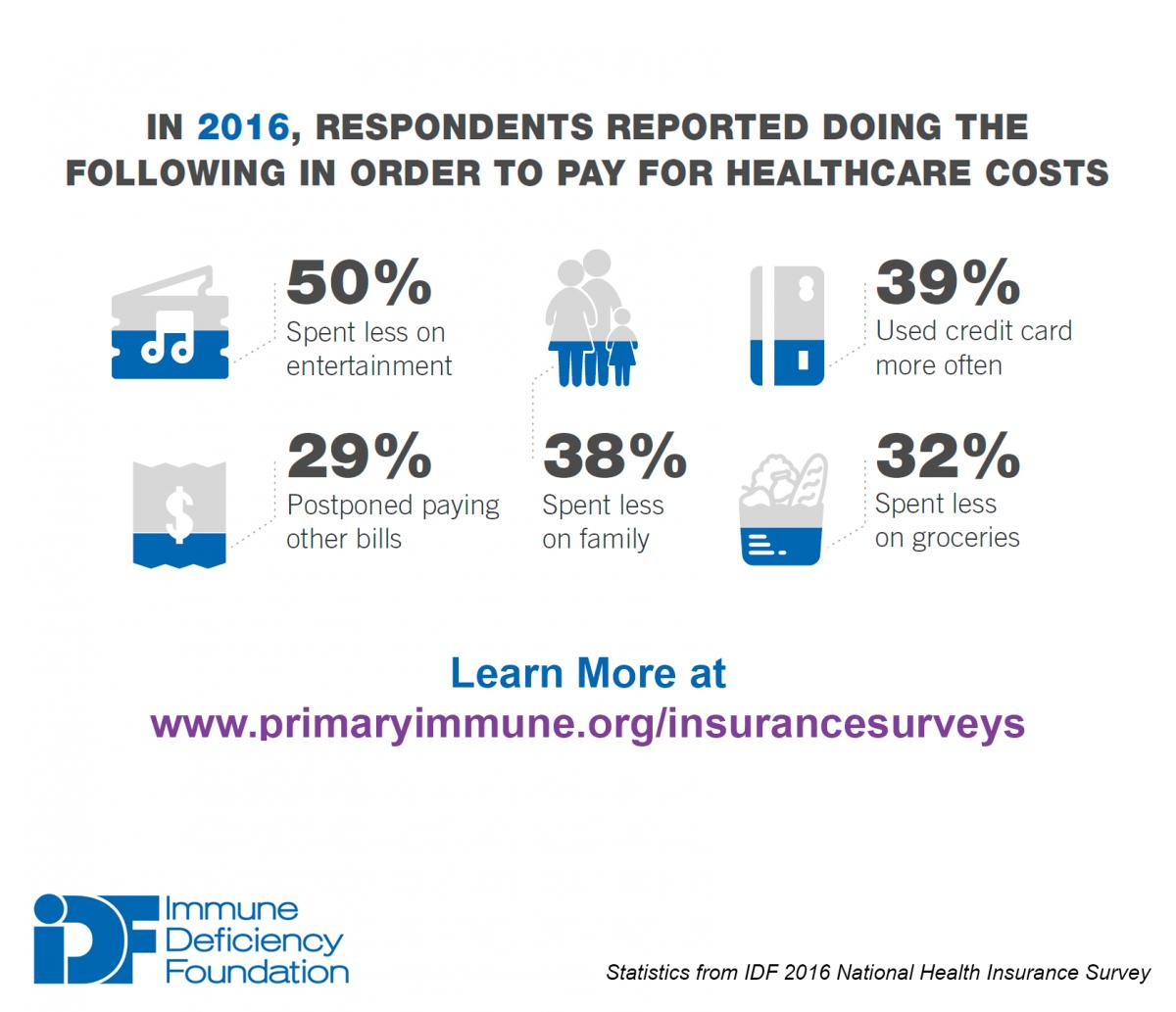 Idf National Health Insurance Surveys Immune Deficiency Foundation