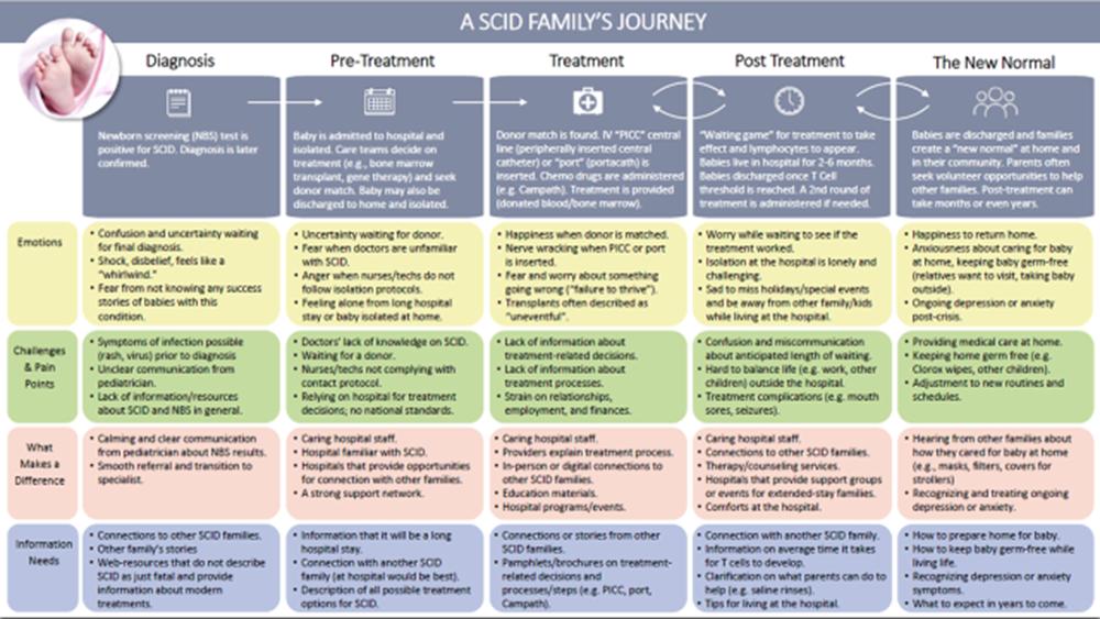 SCID Journey Map.png