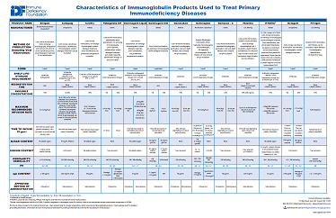 [image: Immunoglobulin Products Chart]